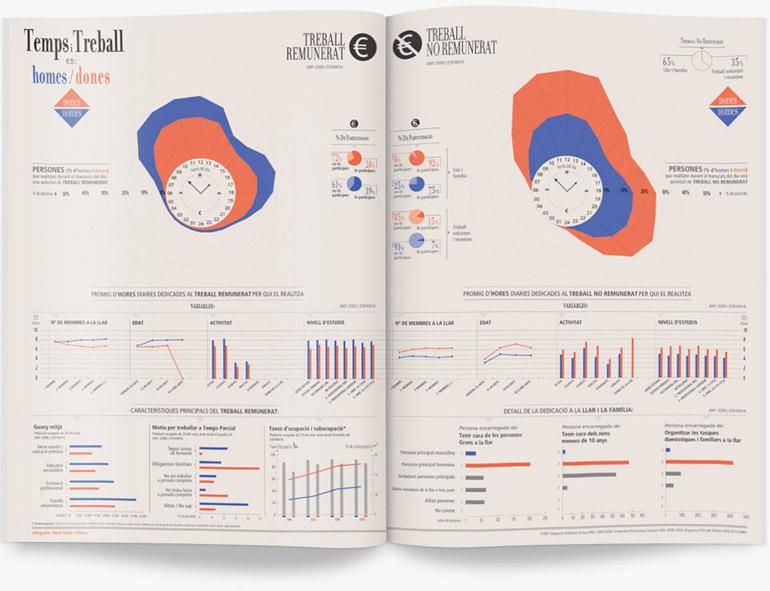 infografia_hores_dones_homes