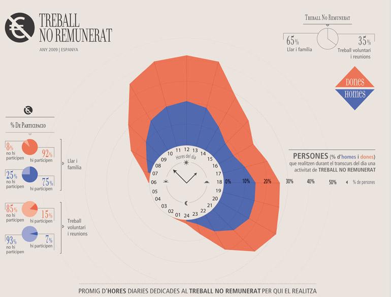 infografia_hores_dones_homes_02