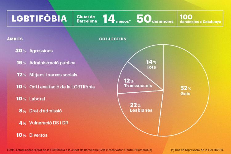 infografia_lgtbifobia3-01